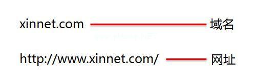域名与网址的区别