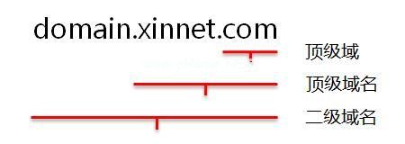 顶级域、顶级域名、二级域名的区别