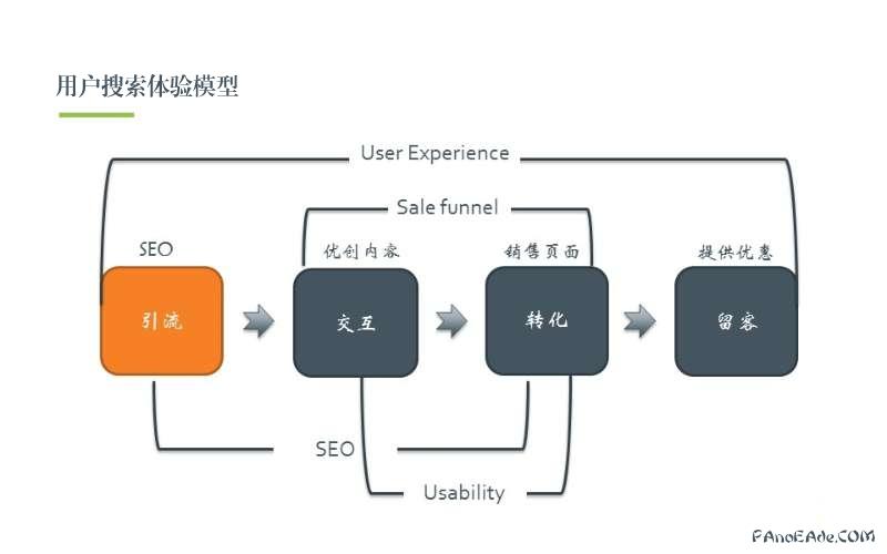 用户搜索习惯模型